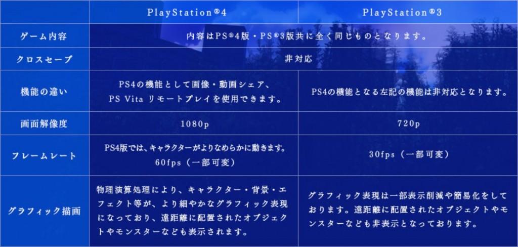 PS3・PS4版比較